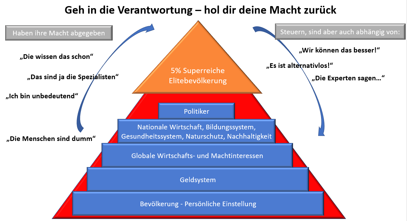 Machtpyramide